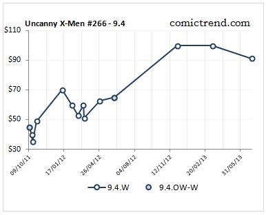 uncanny xmen 266 9.4 price trend
