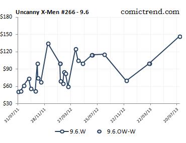 uncanny xmen 266 9.6 price trend