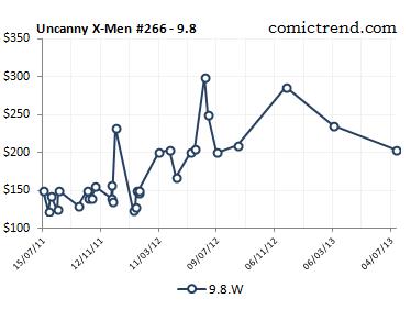 uncanny xmen 266 9.8 price trend