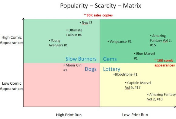 Popularity Scarcity Matrix v2