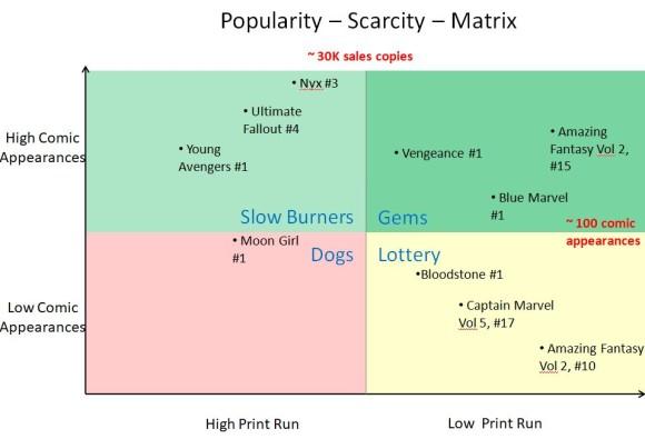 Popularity Scarcity Matrix v2